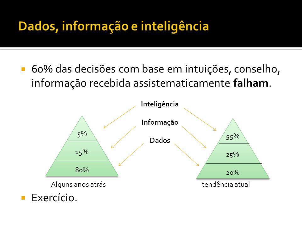 60% das decisões com base em intuições, conselho, informação recebida assistematicamente falham.