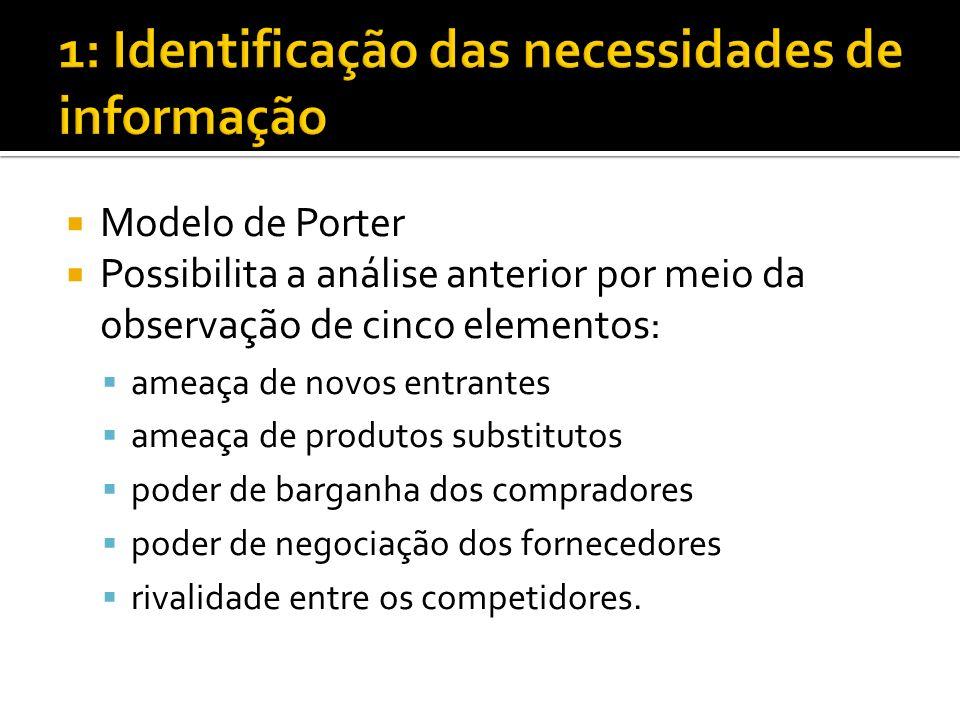 Modelo de Porter Possibilita a análise anterior por meio da observação de cinco elementos: ameaça de novos entrantes ameaça de produtos substitutos poder de barganha dos compradores poder de negociação dos fornecedores rivalidade entre os competidores.