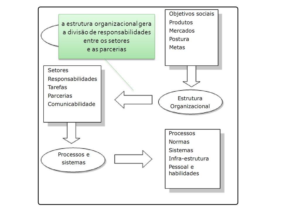 a estrutura organizacional gera a divisão de responsabilidades entre os setores e as parcerias a estrutura organizacional gera a divisão de responsabilidades entre os setores e as parcerias