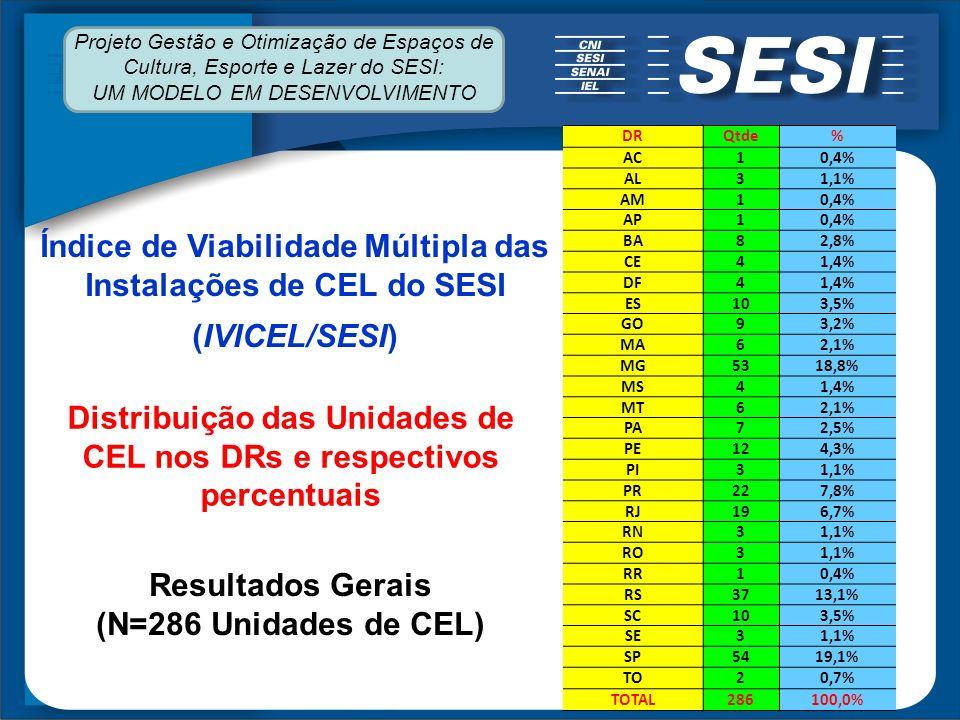 Distribuição das Unidades de CEL nos DRs e respectivos percentuais DRQtde% AC10,4% AL31,1% AM10,4% AP10,4% BA82,8% CE41,4% DF41,4% ES103,5% GO93,2% MA62,1% MG5318,8% MS41,4% MT62,1% PA72,5% PE124,3% PI31,1% PR227,8% RJ196,7% RN31,1% RO31,1% RR10,4% RS3713,1% SC103,5% SE31,1% SP5419,1% TO20,7% TOTAL286100,0% Índice de Viabilidade Múltipla das Instalações de CEL do SESI (IVICEL/SESI) Resultados Gerais (N=286 Unidades de CEL) Projeto Gestão e Otimização de Espaços de Cultura, Esporte e Lazer do SESI: UM MODELO EM DESENVOLVIMENTO