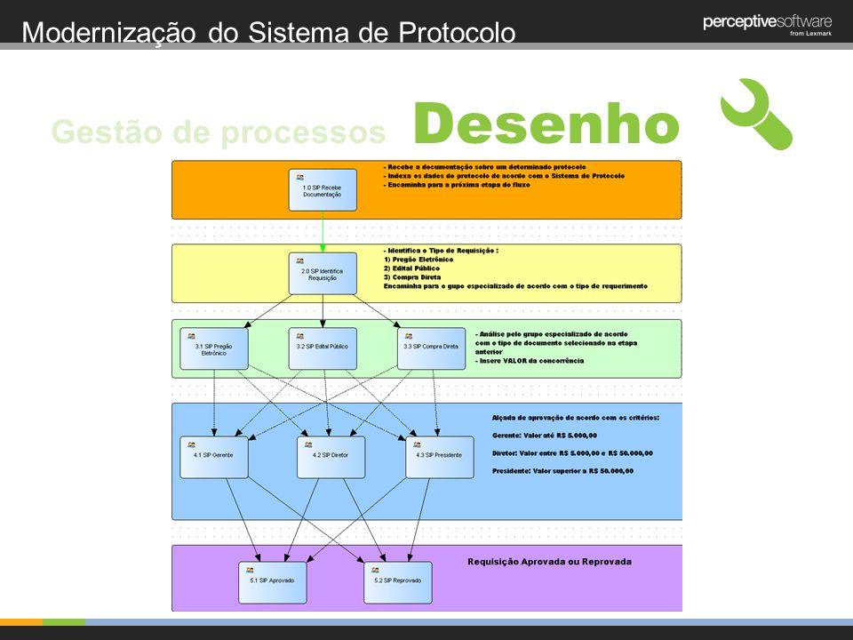 Modernização do Sistema de Protocolo Desenho Gestão de processos