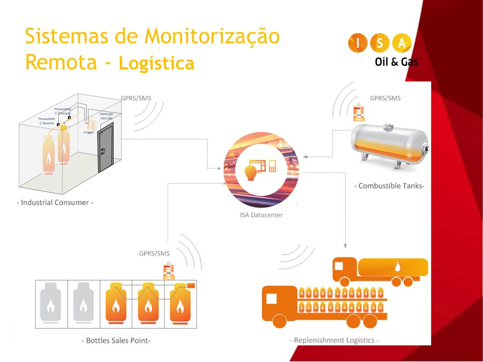 Sistemas de Monitorização Remota - Logística