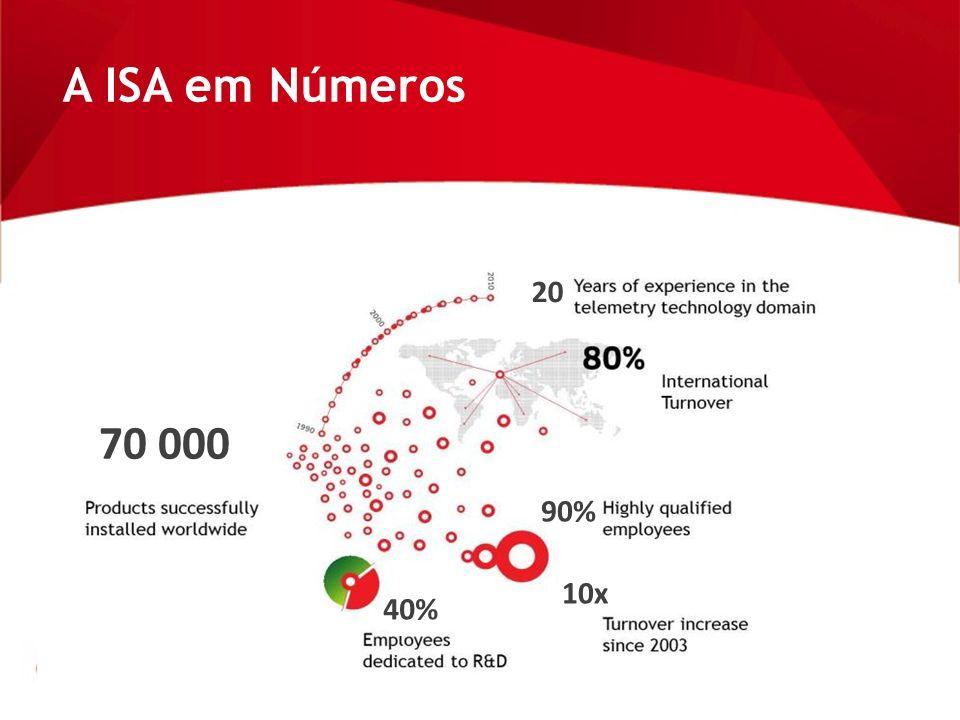 A ISA em Números 70 000 20 90% 10x 40%