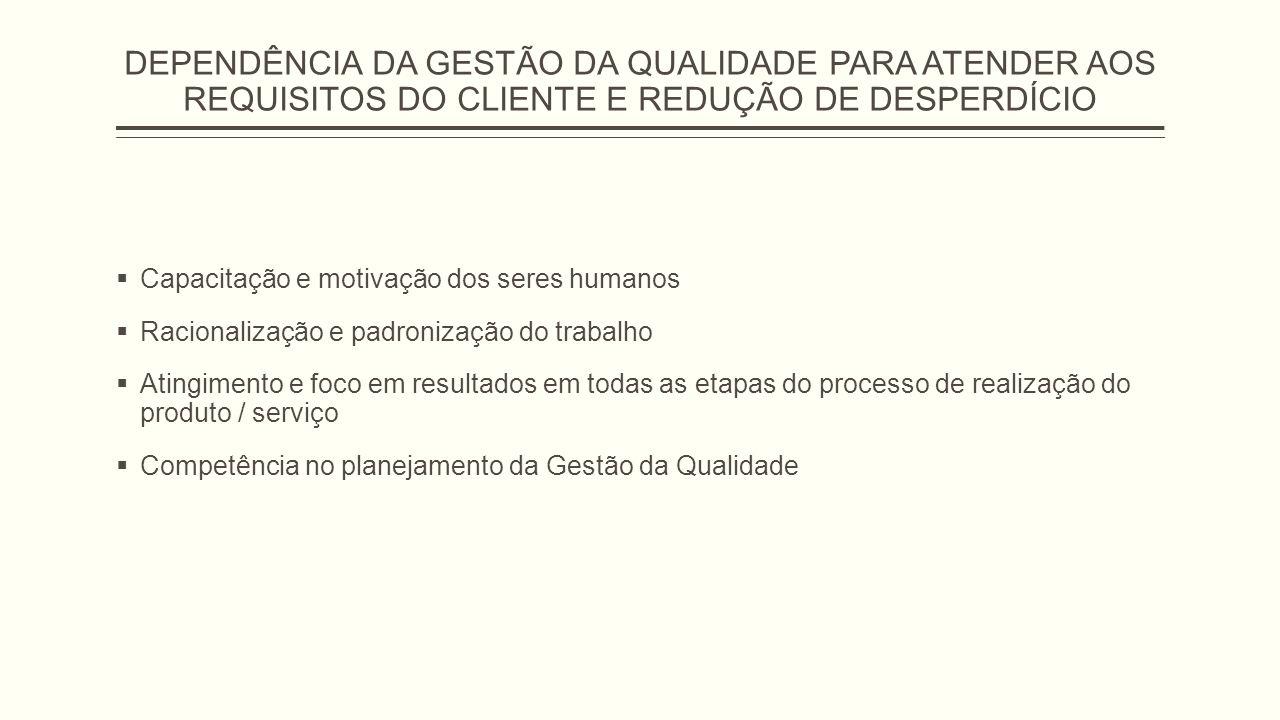 Requisitos do SGQ – Sistema de Ges tão da Qualidade Sistema de Gestão da Qualidade (documentos – seção 4) Responsabilidade da Direção (seção 5) Gestão de Recursos (seção 6) Realização do Produto (seção 7) Medição, análise e melhoria contínua (seção 8)
