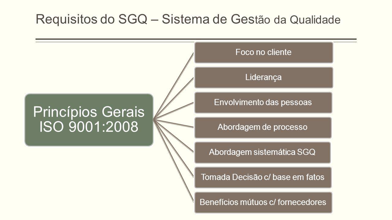 Requisitos do SGQ – Sistema de Ges tão da Qualidade Princípios Gerais ISO 9001:2008 Foco no clienteLiderançaEnvolvimento das pessoasAbordagem de processoAbordagem sistemática SGQTomada Decisão c/ base em fatosBenefícios mútuos c/ fornecedores