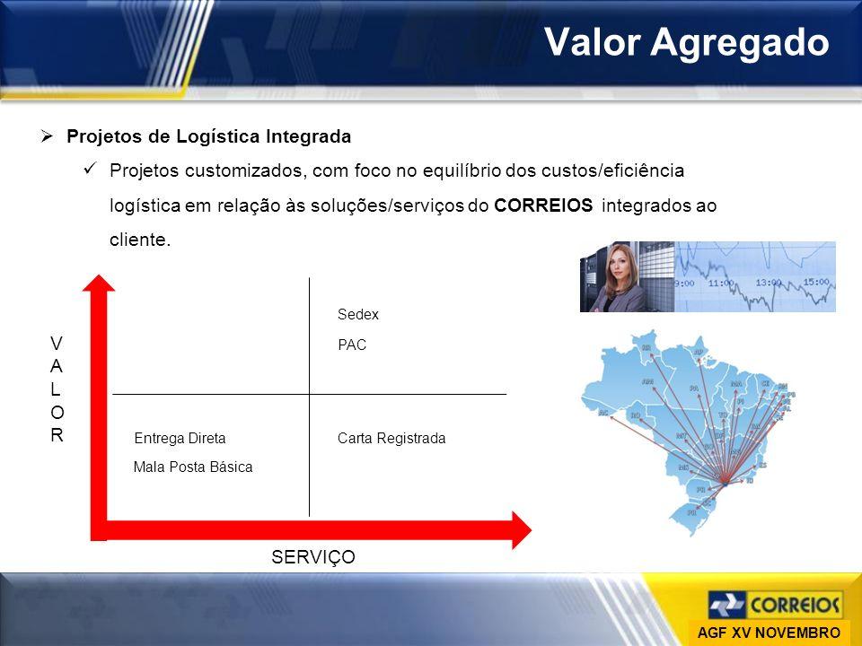 Ministério das Comunicações Empresa Brasileira de Correios e Telégrafos Vice-Presidência de Gestão de Pessoas DESAP Valor Agregado Projetos de Logísti