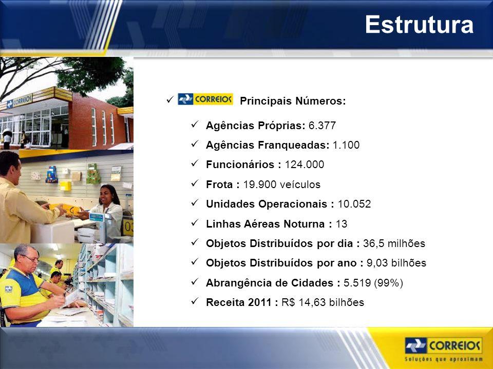 Ministério das Comunicações Empresa Brasileira de Correios e Telégrafos Vice-Presidência de Gestão de Pessoas DESAP Estrutura Principais Números: Agên