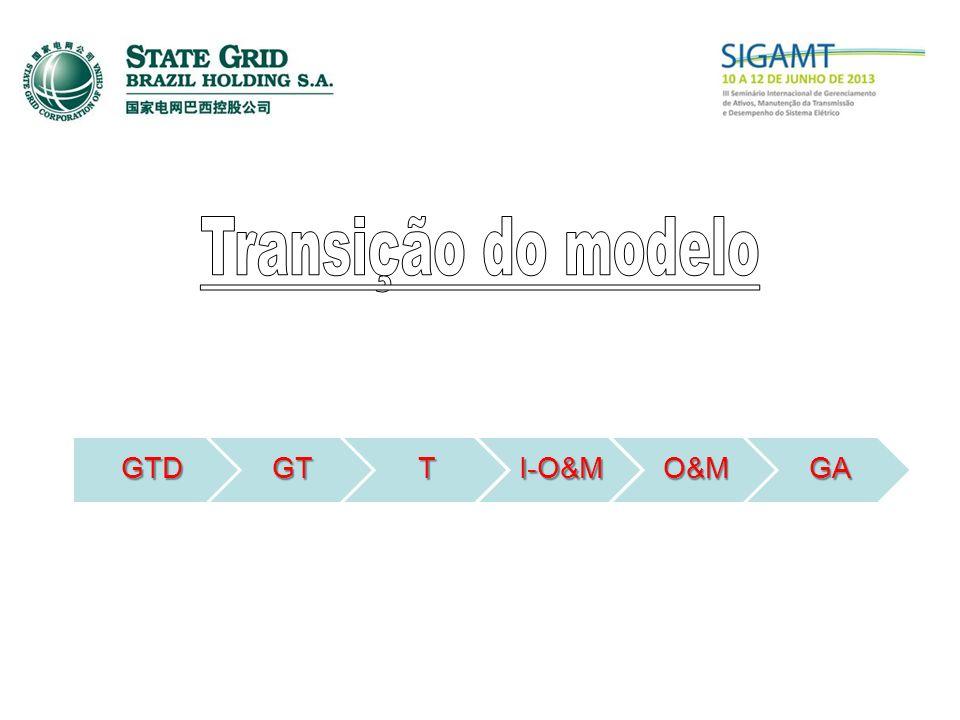 GTDGTTI-O&MO&MGA