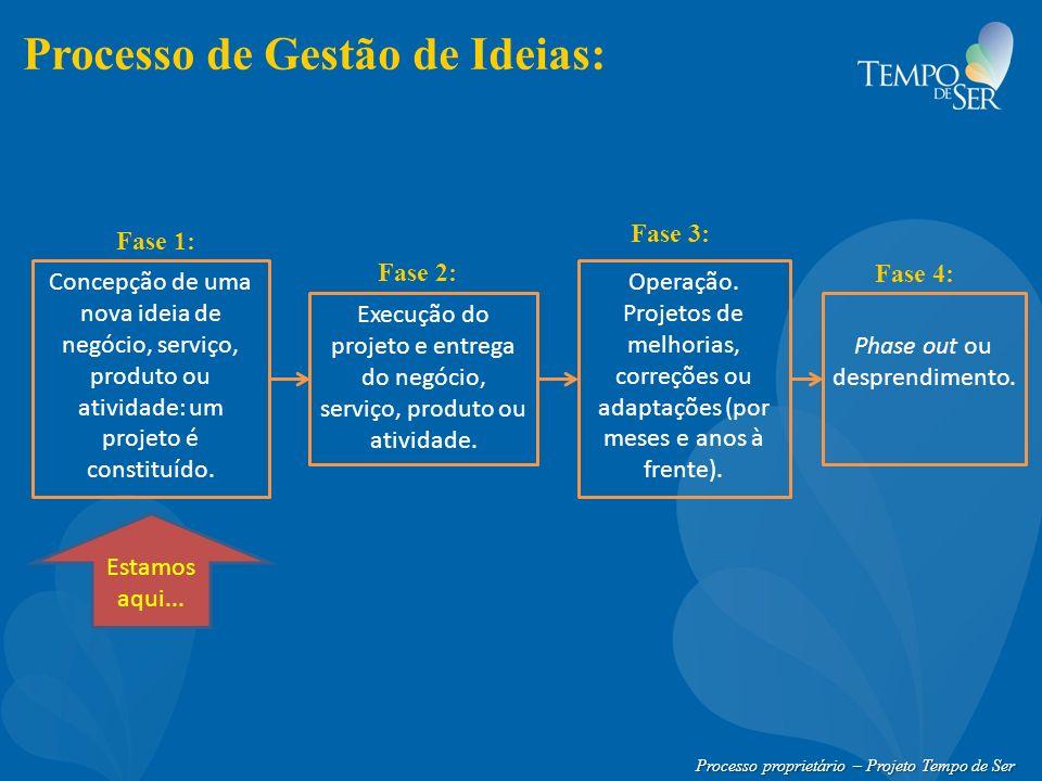 Processo proprietário – Projeto Tempo de Ser Processo de Gestão de Ideias: Concepção de uma nova ideia de negócio, serviço, produto ou atividade: um p