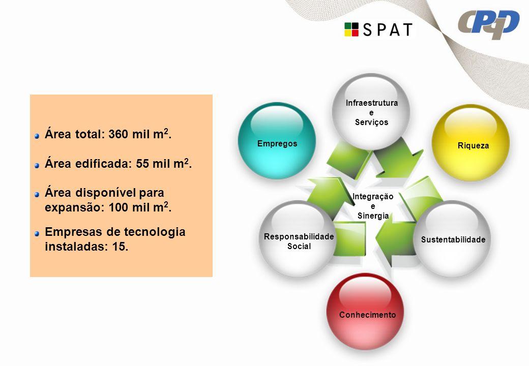 RiquezaEmpregos Conhecimento Integração e Sinergia Sustentabilidade Infraestrutura e Serviços Responsabilidade Social Área total: 360 mil m 2.