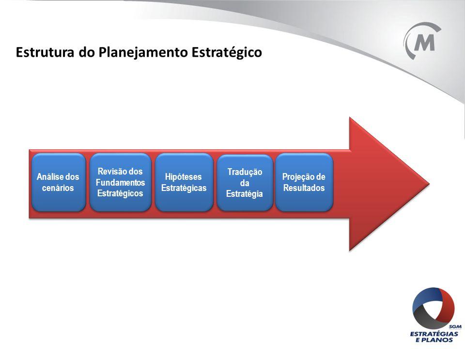 Estrutura do Planejamento Estratégico Análise dos cenários Revisão dos Fundamentos Estratégicos Hipóteses Estratégicas Tradução da Estratégia Projeção