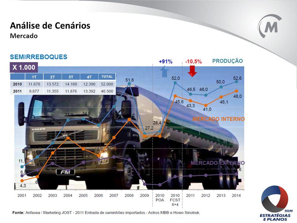 Análise de Cenários Mercado SEMIRREBOQUES
