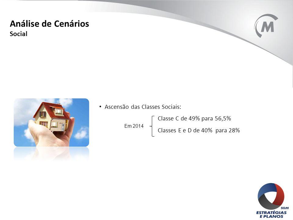Ascensão das Classes Sociais: Classe C de 49% para 56,5% Classes E e D de 40% para 28% Em 2014 Análise de Cenários Social