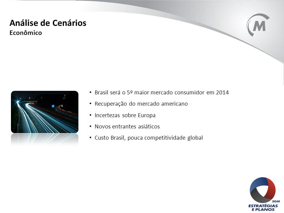 Brasil será o 5º maior mercado consumidor em 2014 Recuperação do mercado americano Incertezas sobre Europa Novos entrantes asiáticos Custo Brasil, pou
