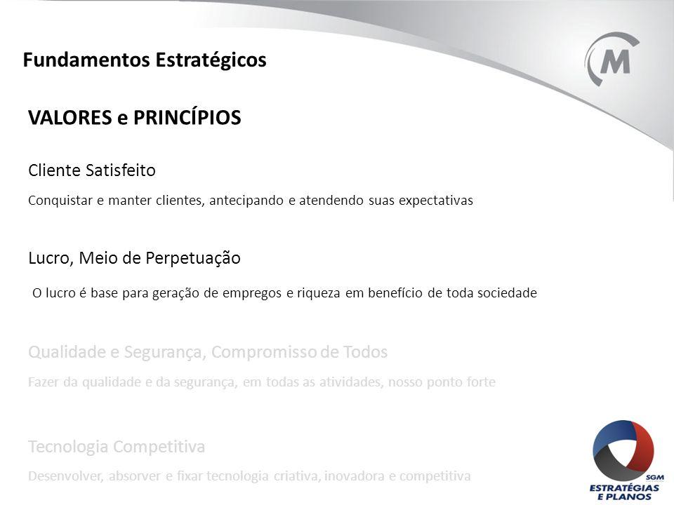 Fundamentos Estratégicos VALORES e PRINCÍPIOS Cliente Satisfeito Conquistar e manter clientes, antecipando e atendendo suas expectativas Lucro, Meio d