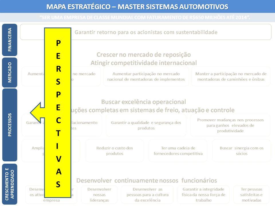 MAPA ESTRATÉGICO – MASTER SISTEMAS AUTOMOTIVOS SER UMA EMPRESA DE CLASSE MUNDIAL COM FATURAMENTO DE R$650 MILHÕES ATÉ 2014. MAPA ESTRATÉGICO – MASTER