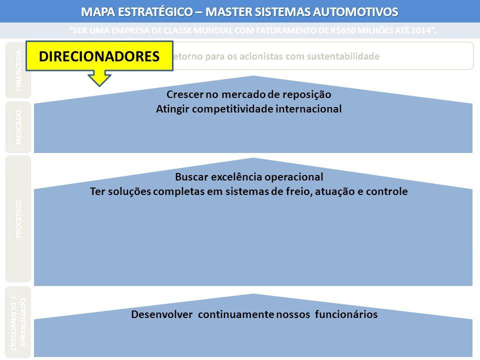 MAPA ESTRATÉGICO – MASTER SISTEMAS AUTOMOTIVOS Buscar excelência operacional Ter soluções completas em sistemas de freio, atuação e controle Crescer n