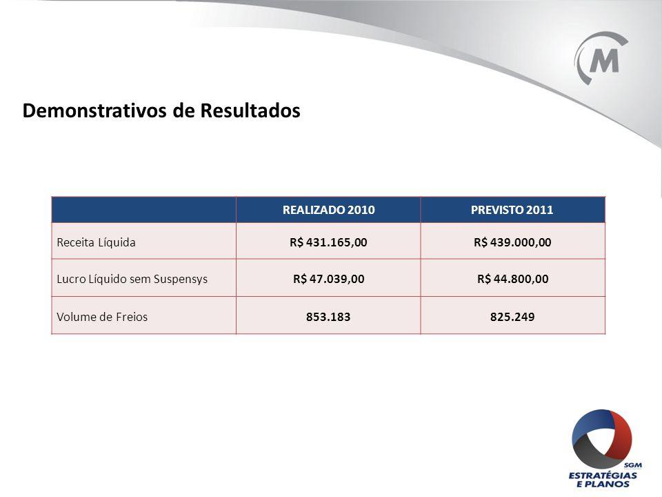 Demonstrativos de Resultados REALIZADO 2010PREVISTO 2011 Receita LíquidaR$ 431.165,00R$ 439.000,00 Lucro Líquido sem SuspensysR$ 47.039,00R$ 44.800,00