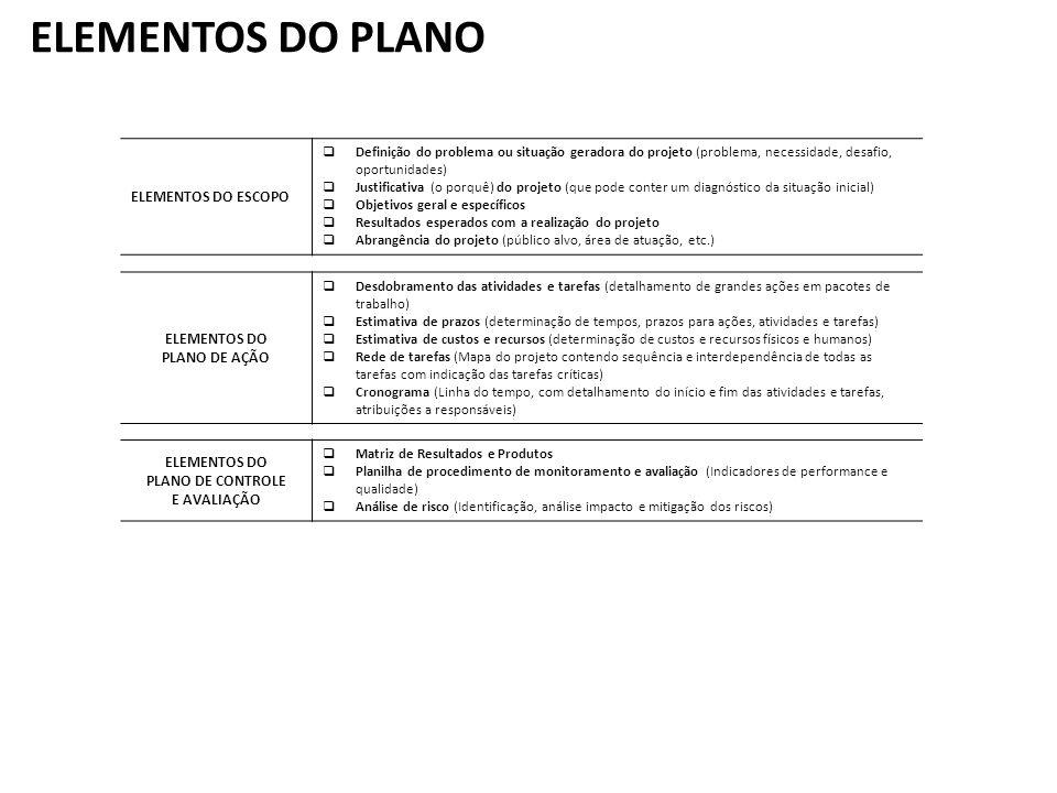 ETAPAS DO PLANEJAMENTO Entendimento do Projeto Definição do Trabalho Plano do Projeto Kick off do projeto Repasse do comercial para área técnica.