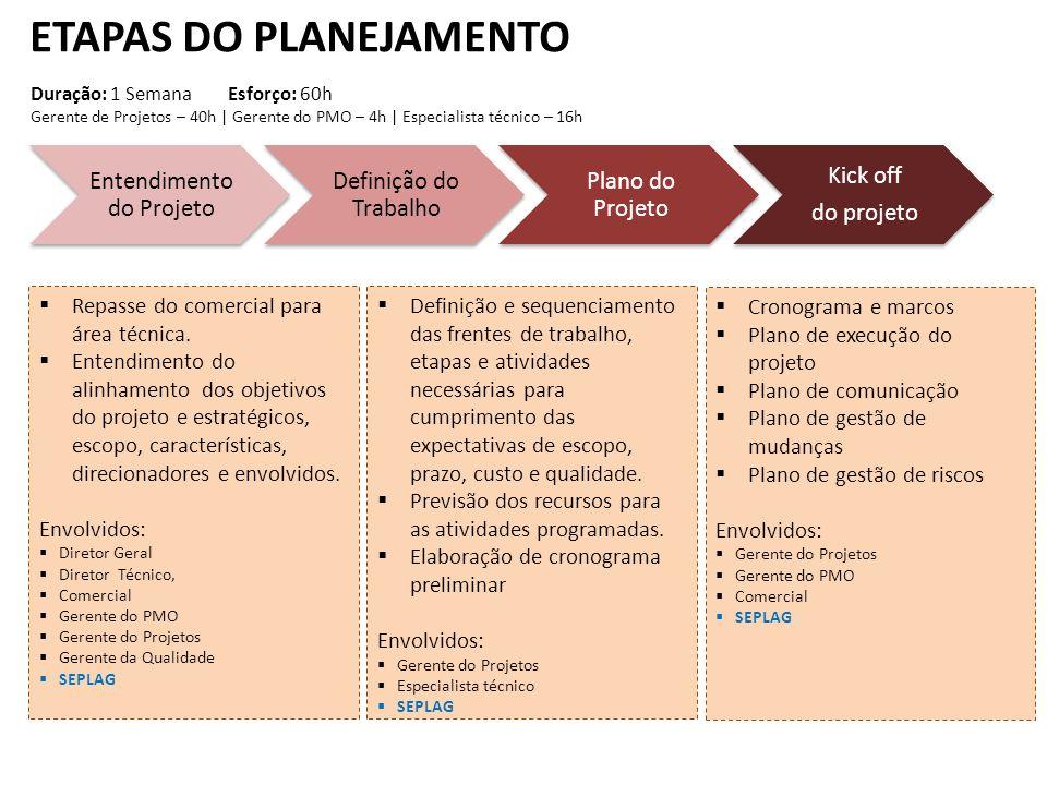ETAPAS DO PLANEJAMENTO Entendimento do Projeto Definição do Trabalho Plano do Projeto Kick off do projeto Repasse do comercial para área técnica. Ente