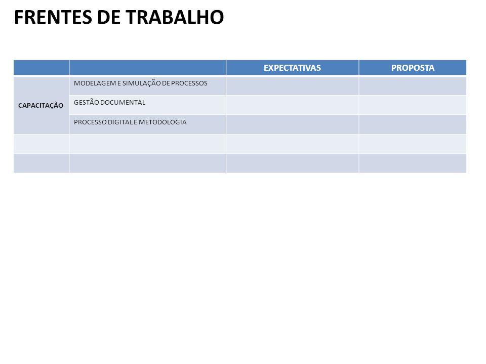FRENTES DE TRABALHO EXPECTATIVASPROPOSTA CAPACITAÇÃO MODELAGEM E SIMULAÇÃO DE PROCESSOS GESTÃO DOCUMENTAL PROCESSO DIGITAL E METODOLOGIA