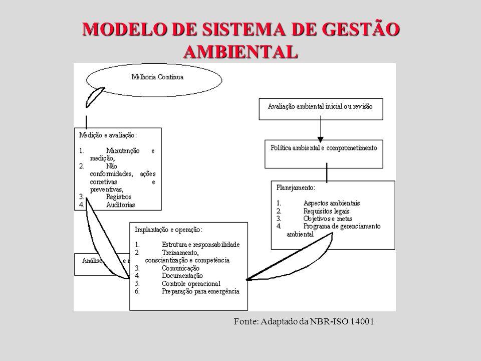 MODELO DE SISTEMA DE GESTÃO AMBIENTAL Fonte: Adaptado da NBR-ISO 14001