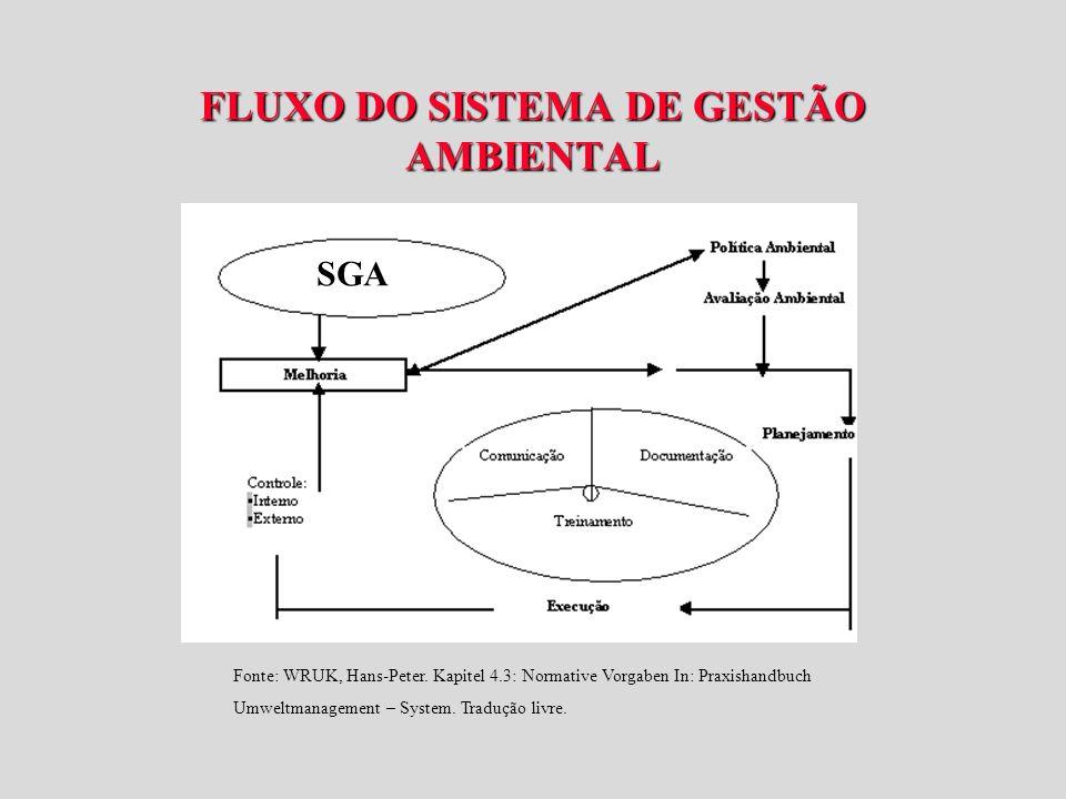 FLUXO DO SISTEMA DE GESTÃO AMBIENTAL Fonte: WRUK, Hans-Peter.