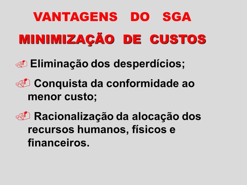 VANTAGENS DO SGA MINIMIZAÇÃO DE CUSTOS Eliminação dos desperdícios;.