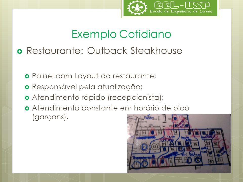 Exemplo Cotidiano Restaurante: Outback Steakhouse Painel com Layout do restaurante; Responsável pela atualização; Atendimento rápido (recepcionista);