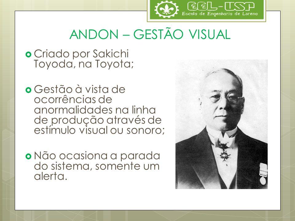Criado por Sakichi Toyoda, na Toyota; Gestão à vista de ocorrências de anormalidades na linha de produção através de estímulo visual ou sonoro; Não oc