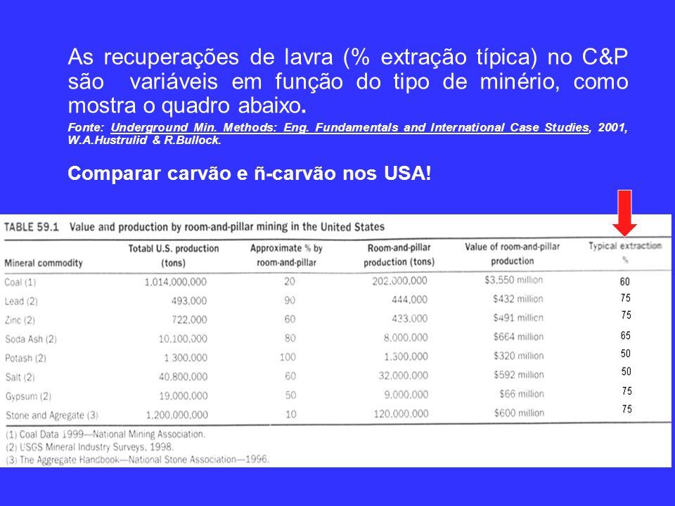 As recuperações de lavra (% extração típica) no C&P são variáveis em função do tipo de minério, como mostra o quadro abaixo.