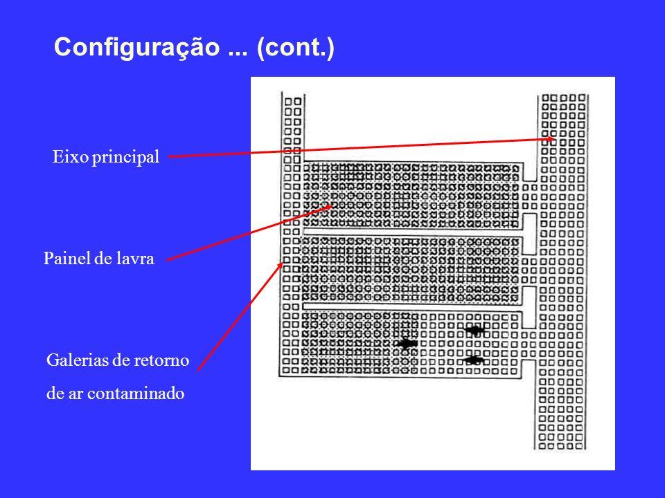 Configuração... (cont.) Eixo principal Painel de lavra Galerias de retorno de ar contaminado