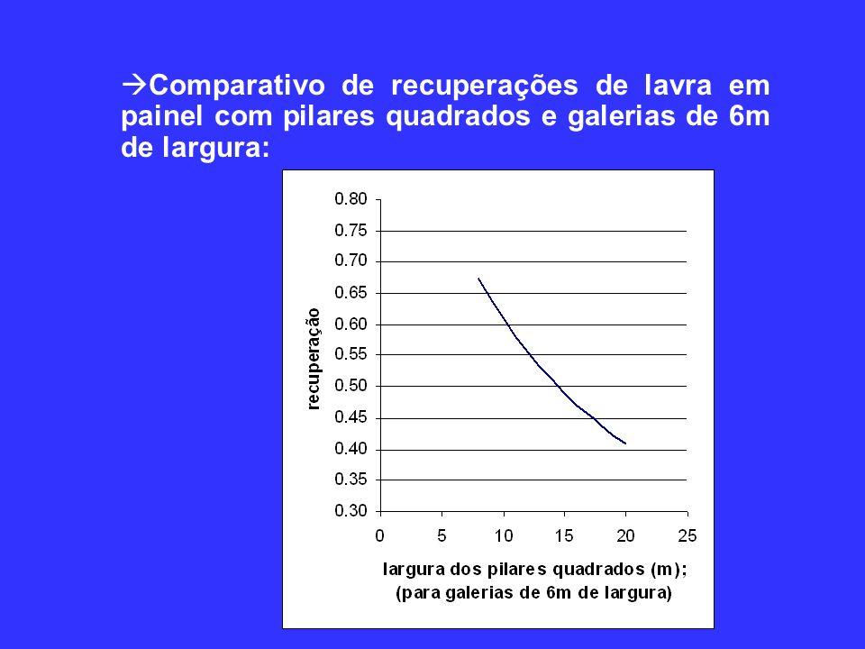 Comparativo de recuperações de lavra em painel com pilares quadrados e galerias de 6m de largura: