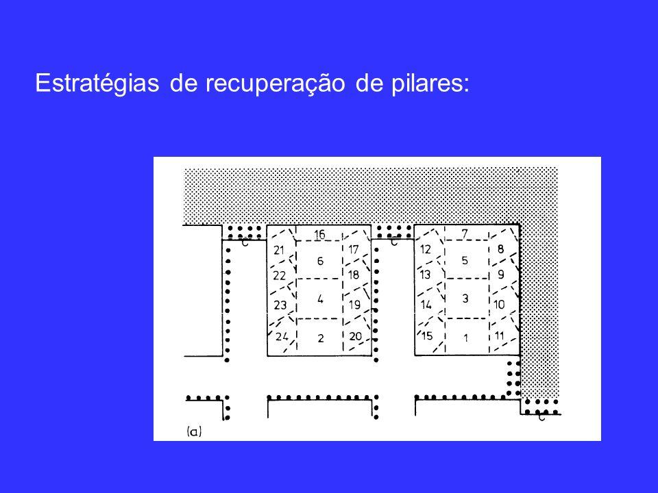 Estratégias de recuperação de pilares: