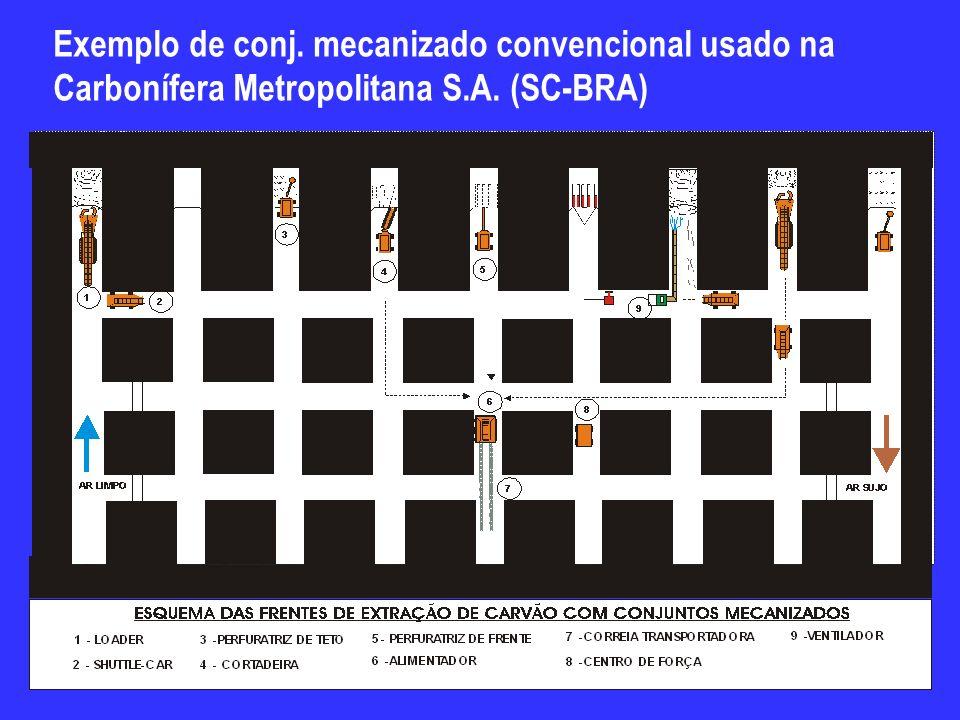 Exemplo de conj. mecanizado convencional usado na Carbonífera Metropolitana S.A. (SC-BRA)