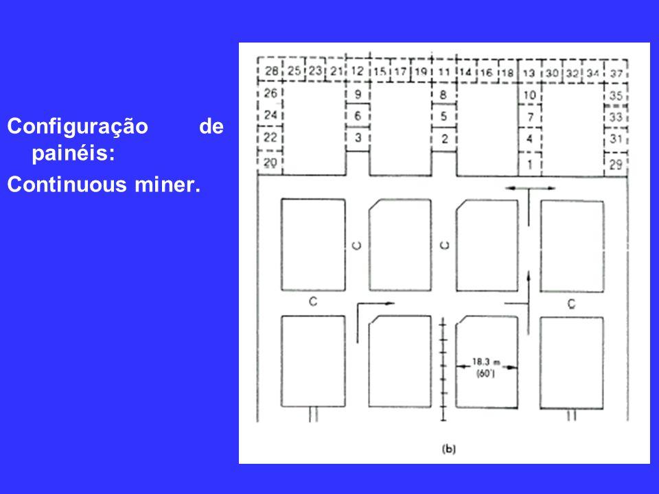 Configuração de painéis: Continuous miner.