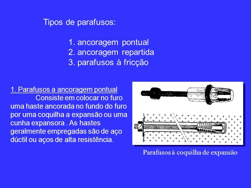 Tipos de parafusos: 1.ancoragem pontual 2. ancoragem repartida 3.