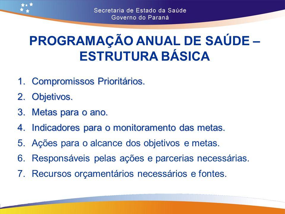 PROGRAMAÇÃO ANUAL DE SAÚDE – ESTRUTURA BÁSICA 1.Compromissos Prioritários.