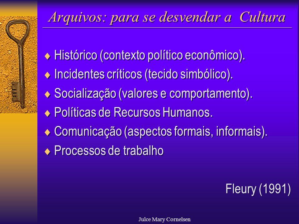 Julce Mary Cornelsen Arquivos: para se desvendar a Cultura Histórico (contexto político econômico). Incidentes críticos (tecido simbólico). Socializaç