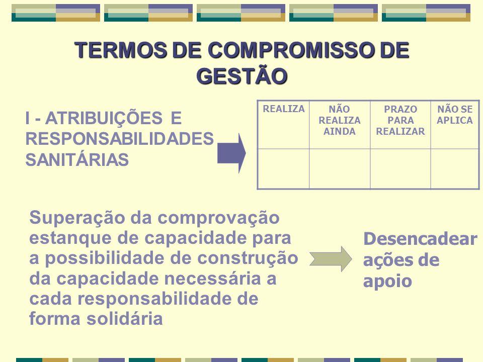 TERMOS DE COMPROMISSO DE GESTÃO I - ATRIBUIÇÕES E RESPONSABILIDADES SANITÁRIAS REALIZANÃO REALIZA AINDA PRAZO PARA REALIZAR NÃO SE APLICA Superação da comprovação estanque de capacidade para a possibilidade de construção da capacidade necessária a cada responsabilidade de forma solidária Desencadear ações de apoio