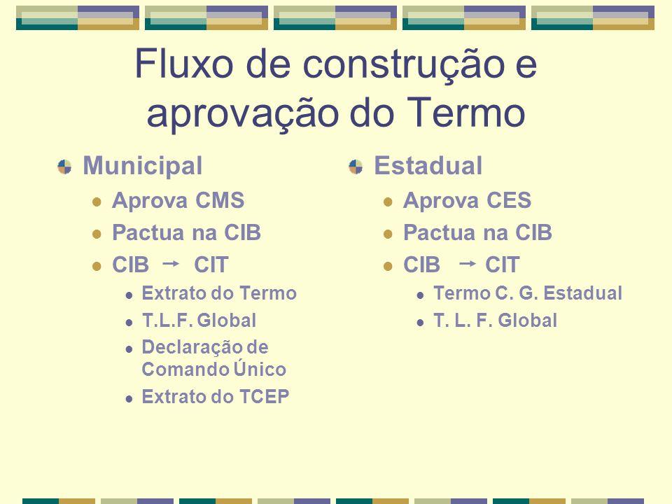 Fluxo de construção e aprovação do Termo Municipal Aprova CMS Pactua na CIB CIB CIT Extrato do Termo T.L.F.