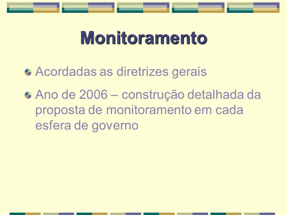 Monitoramento Acordadas as diretrizes gerais Ano de 2006 – construção detalhada da proposta de monitoramento em cada esfera de governo