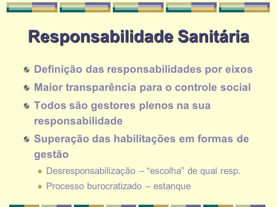 Responsabilidade Sanitária Definição das responsabilidades por eixos Maior transparência para o controle social Todos são gestores plenos na sua responsabilidade Superação das habilitações em formas de gestão Desresponsabilização – escolha de qual resp.