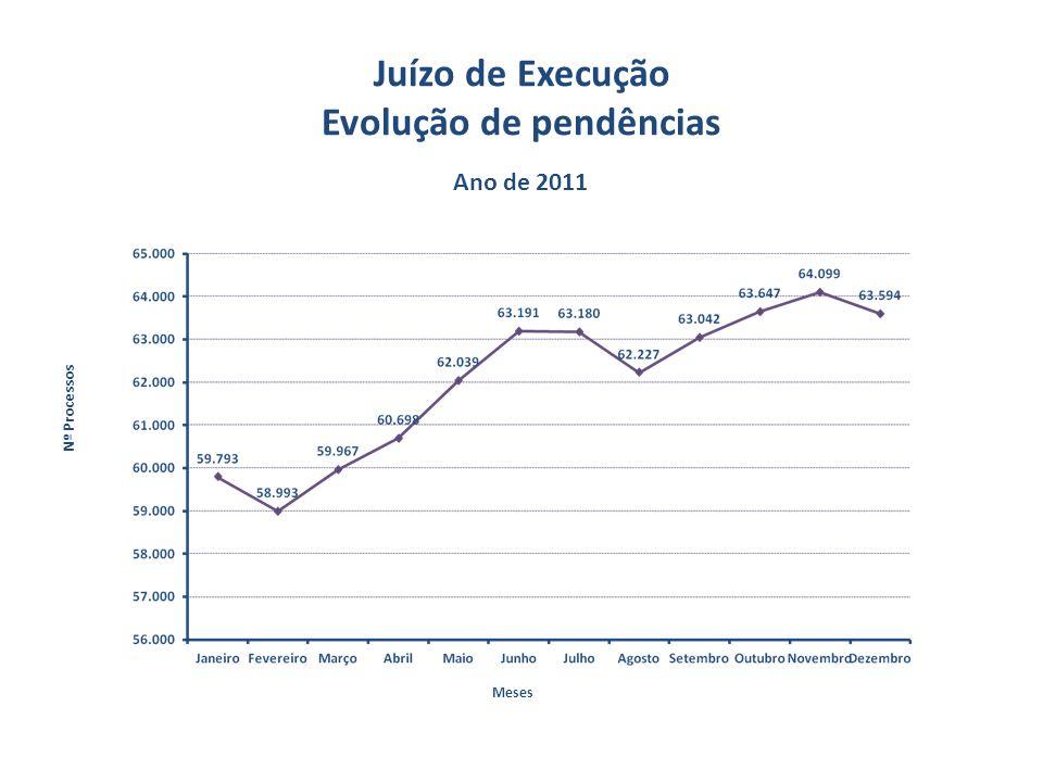Juízo de Execução Evolução de pendências Ano de 2011 Meses Nº Processos