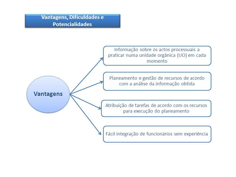 Vantagens, Dificuldades e Potencialidades Vantagens
