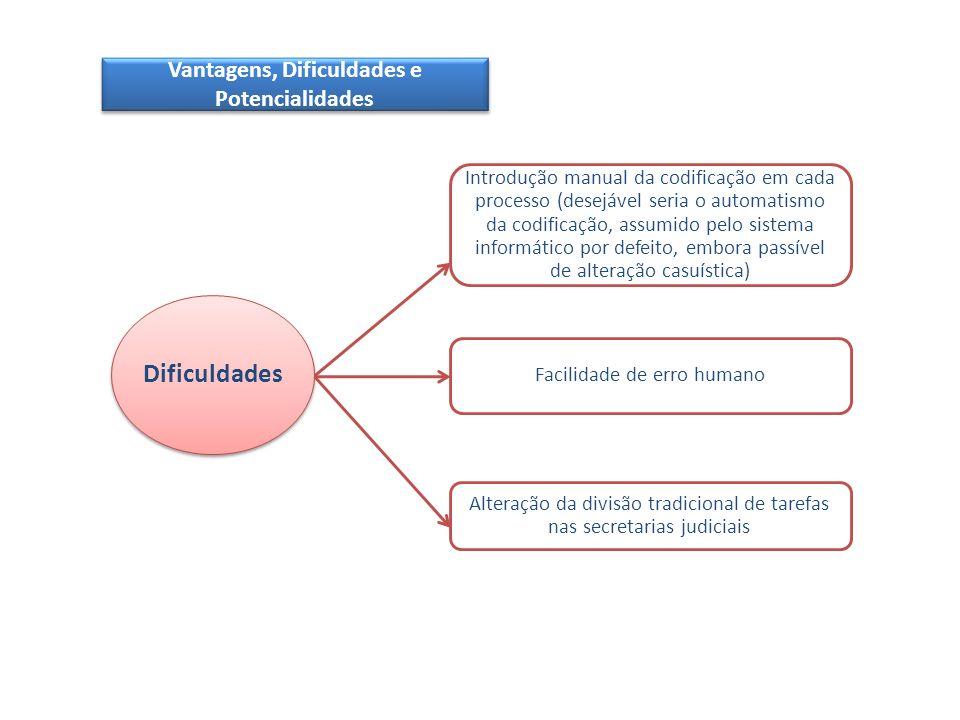 Vantagens, Dificuldades e Potencialidades Dificuldades
