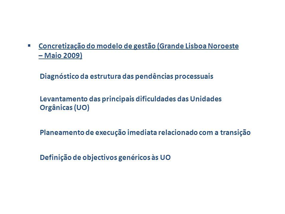 Concretização do modelo de gestão (Grande Lisboa Noroeste – Maio 2009) Diagnóstico da estrutura das pendências processuais Levantamento das principais dificuldades das Unidades Orgânicas (UO) Planeamento de execução imediata relacionado com a transição Definição de objectivos genéricos às UO