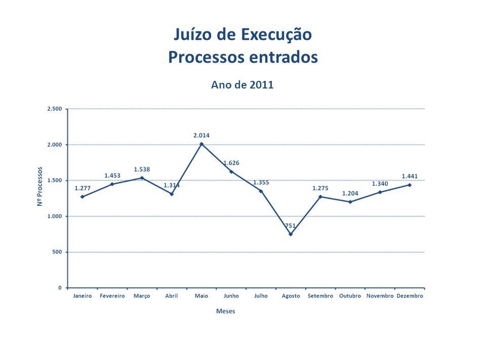 Juízo de Execução Processos entrados Ano de 2011