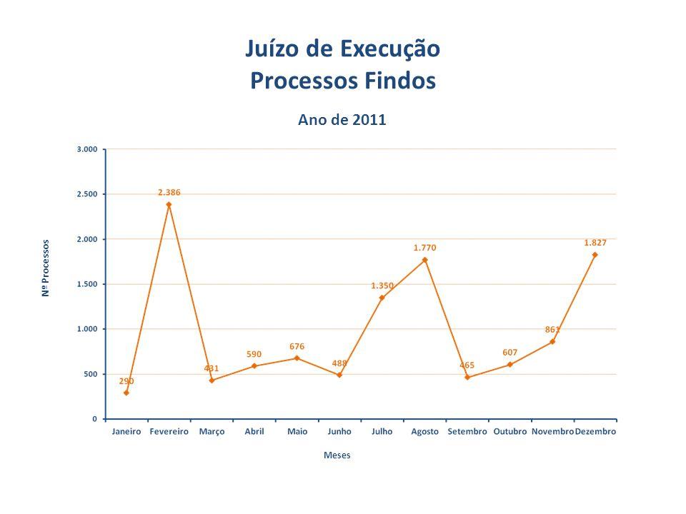 Juízo de Execução Processos Findos Ano de 2011 Nº Processos Meses