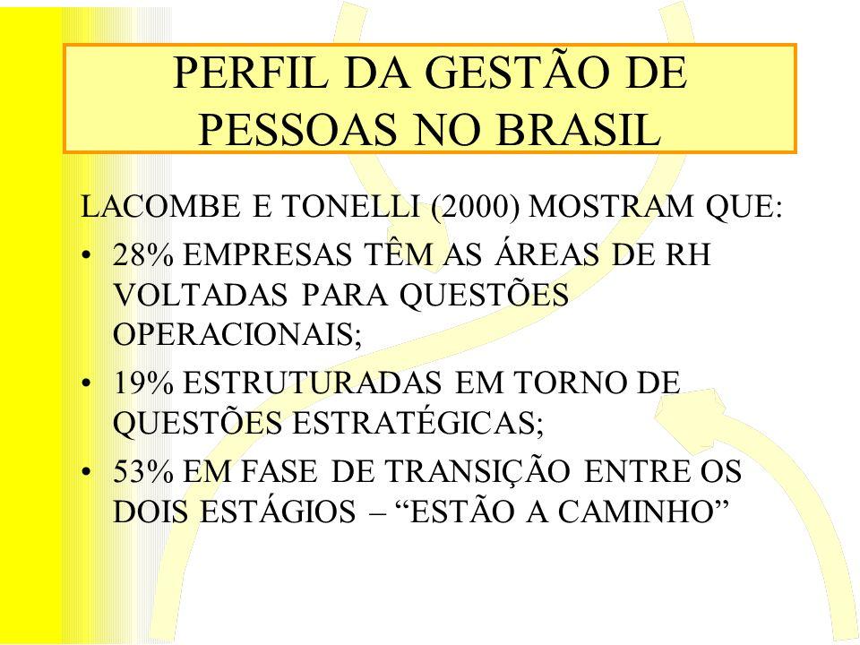 PERFIL DA GESTÃO DE PESSOAS NO BRASIL LACOMBE E TONELLI (2000) MOSTRAM QUE: 28% EMPRESAS TÊM AS ÁREAS DE RH VOLTADAS PARA QUESTÕES OPERACIONAIS; 19% E